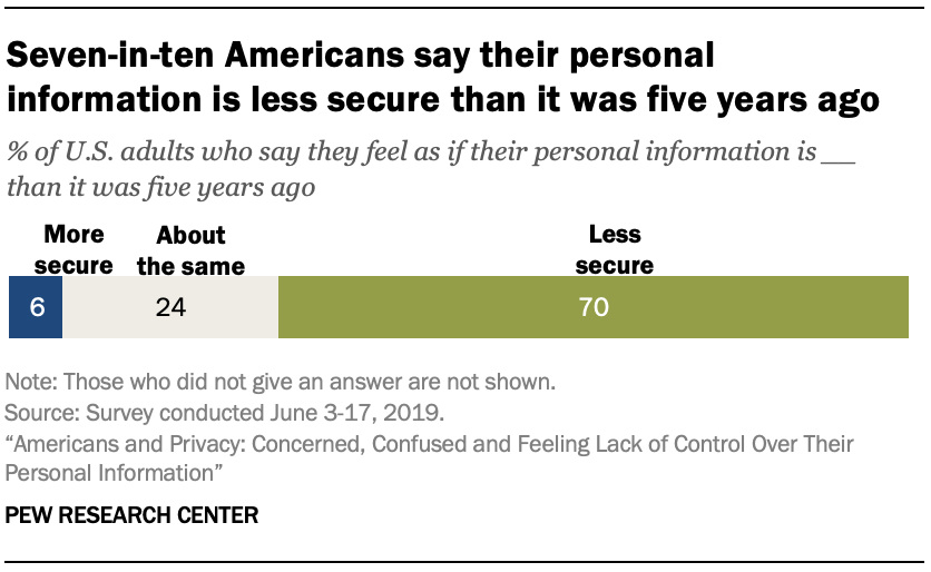 Seven-in-ten Americans say their personal information is less secure than it was five years ago