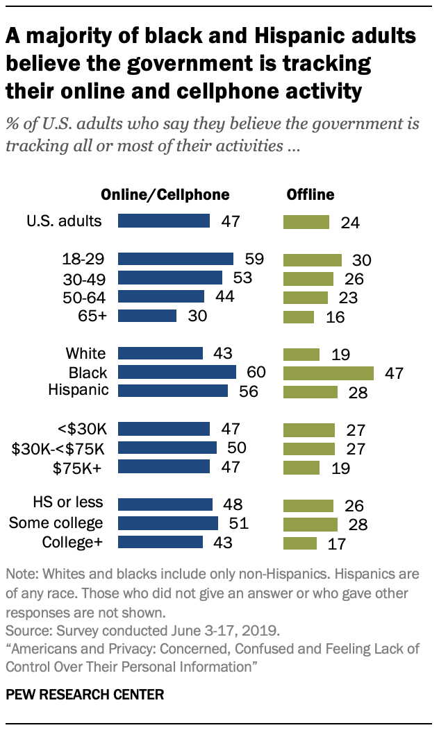A majority of black and Hispanic adults believe the government is tracking their online and cellphone activity