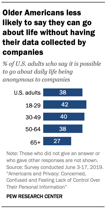 Older Americans less likely to say they can go about life without having their data collected by companies