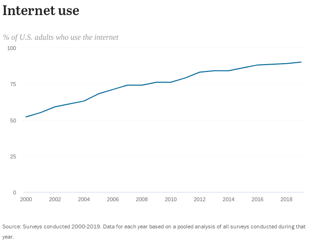 Demographics of Internet and Home Broadband Usage in the