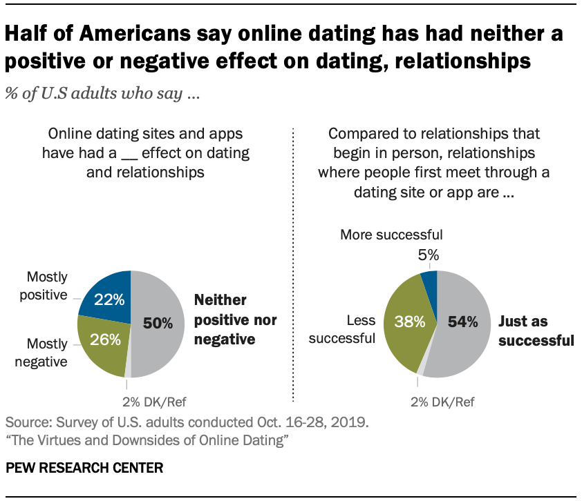 Chart shows half of Americans say online dating has had neither a positive or negative effect on dating, relationships