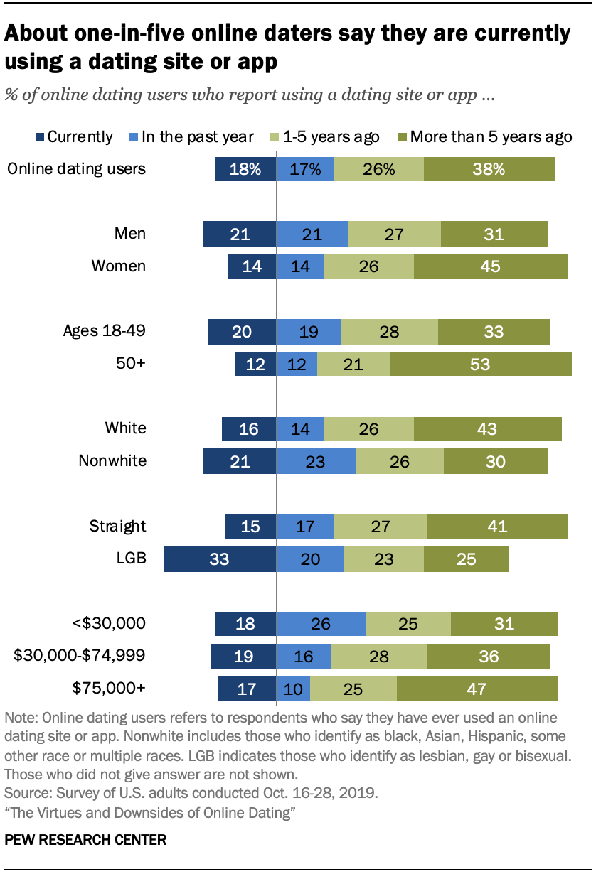 Chart shows about one-in-five online daters say they are currently using a dating site or app