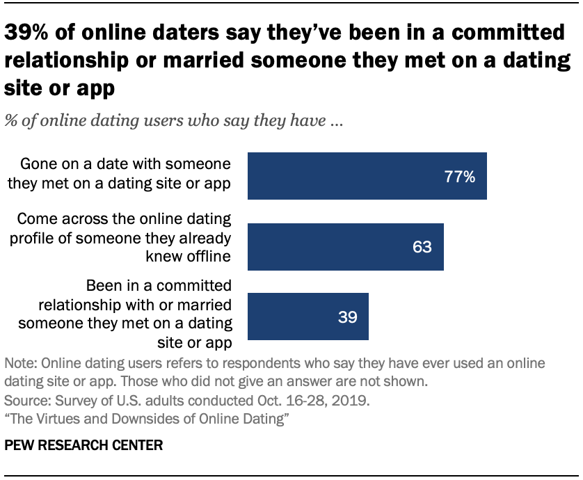 Chart shows 39% of online daters say they've been in a committed relationship or married someone they met on a dating site or app