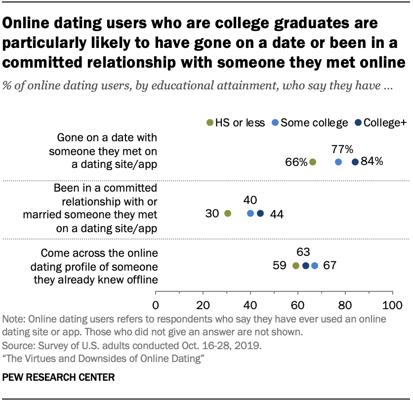 Chart shows online dating users who are college graduates are particularly likely to have gone on a date or been in a committed relationship with someone they met online
