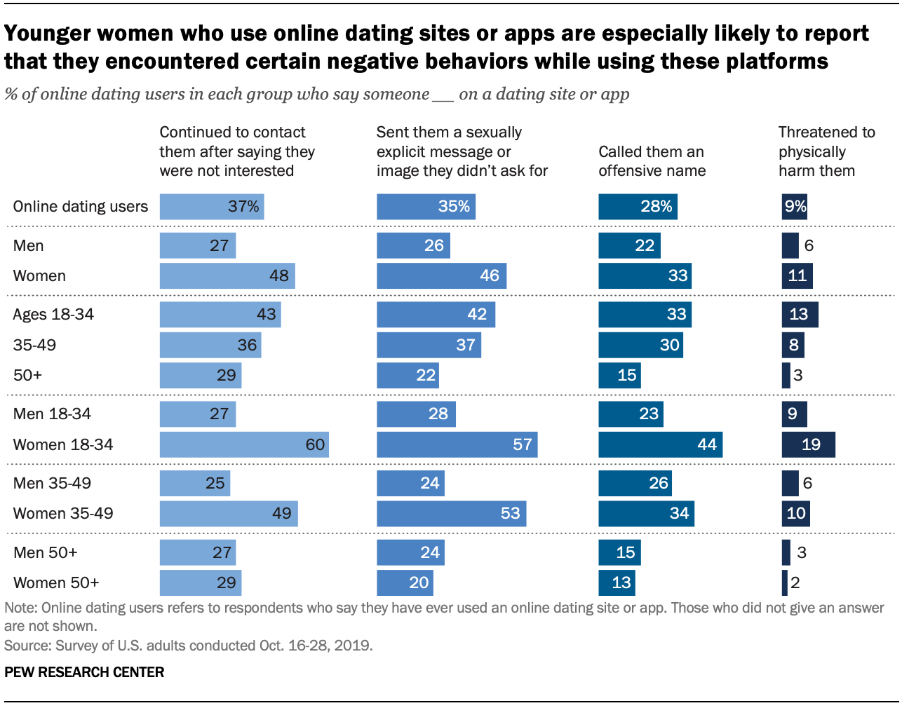 Chart shows younger women who use online dating sites or apps are especially likely to report that they encountered certain negative behaviors while using these platforms