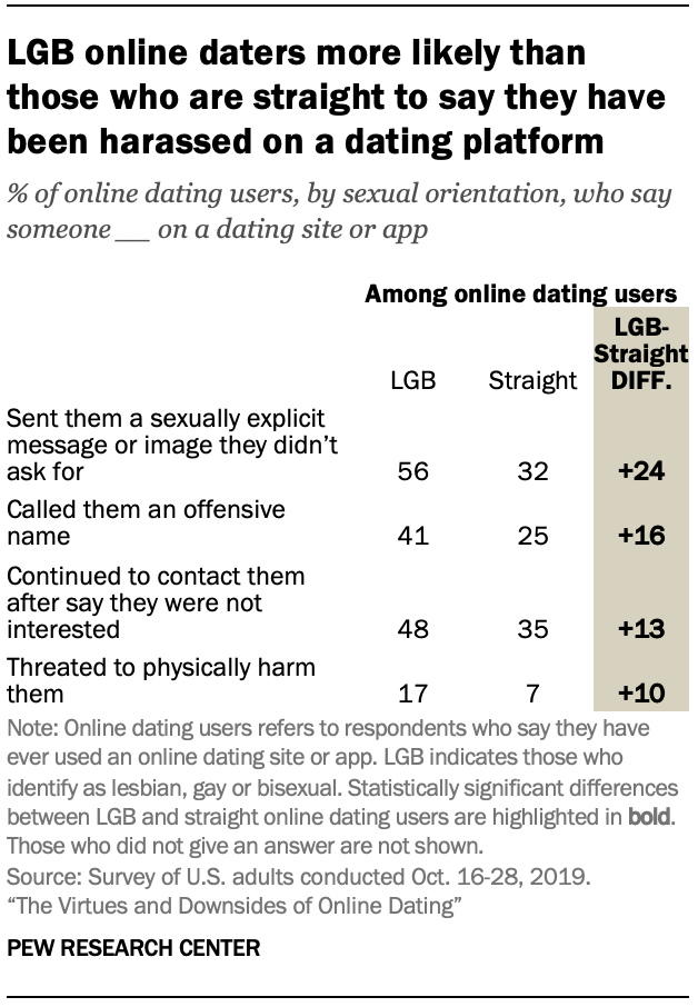 Chart shows LGB online daters more likely than those who are straight to say they have been harassed on a dating platform