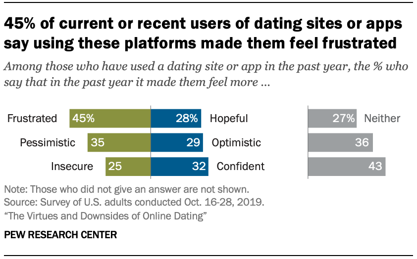 Chart shows 45% of current or recent users of dating sites or apps say using these platforms made them feel frustrated