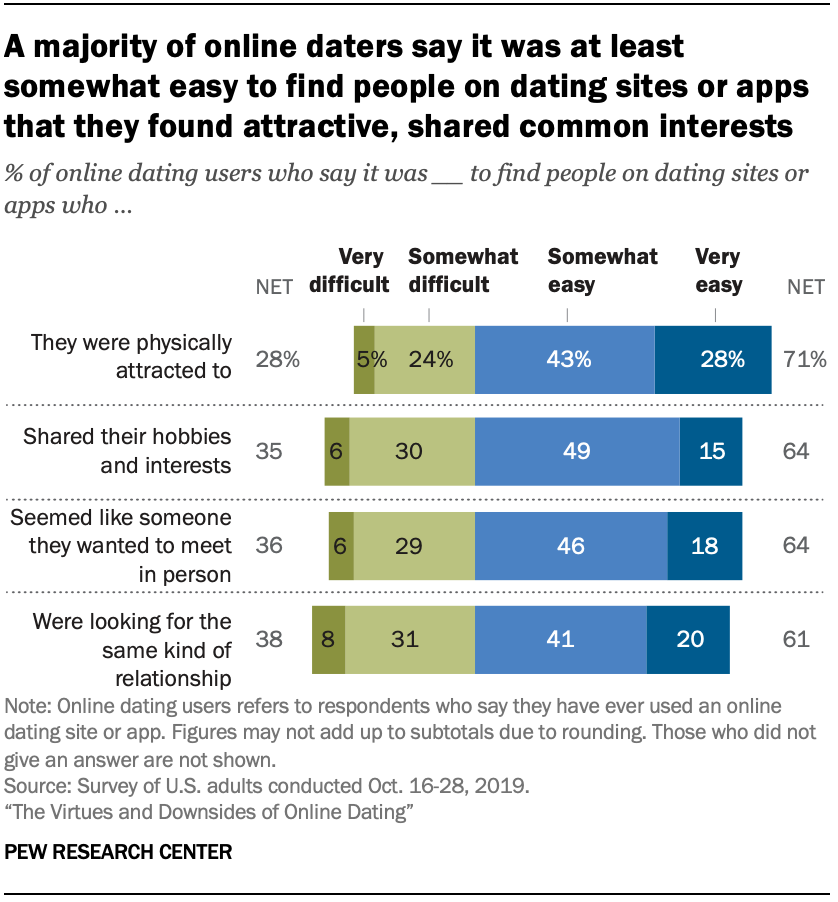 Chart shows a majority of online daters say it was at least somewhat easy to find people on dating sites or apps that they found attractive, shared common interests