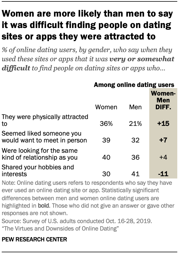 Chart shows women are more likely than men to say it was difficult finding people on dating sites or apps they were attracted to