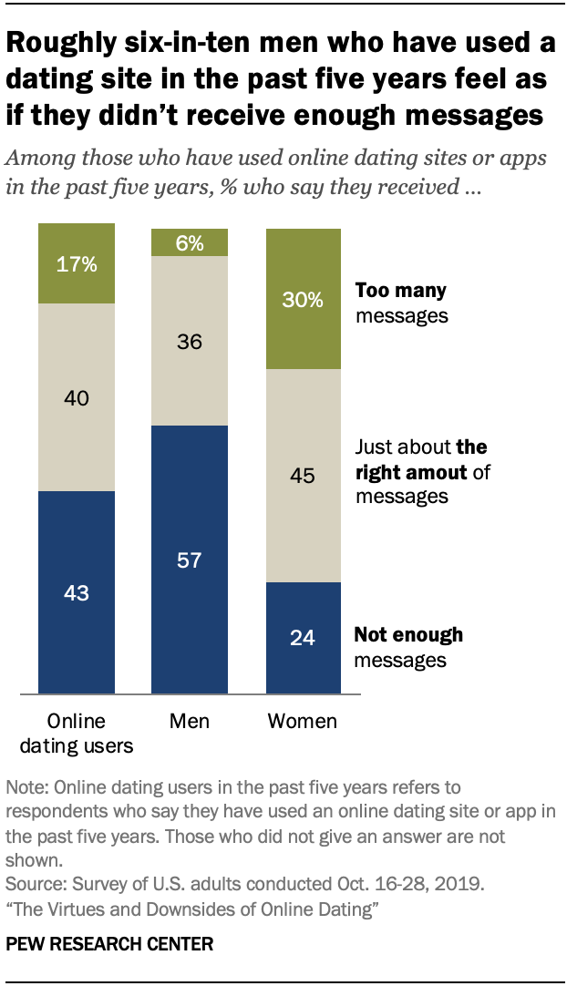 Chart shows roughly six-in-ten men who have used a dating site in the past five years feel as if they didn't receive enough messages