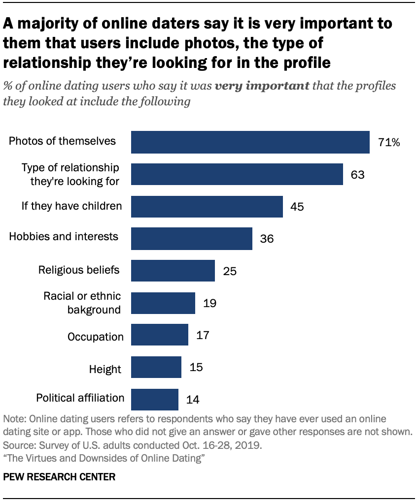 Chart shows a majority of online daters say it is very important to them that users include photos, the type of relationship they're looking for in the profile