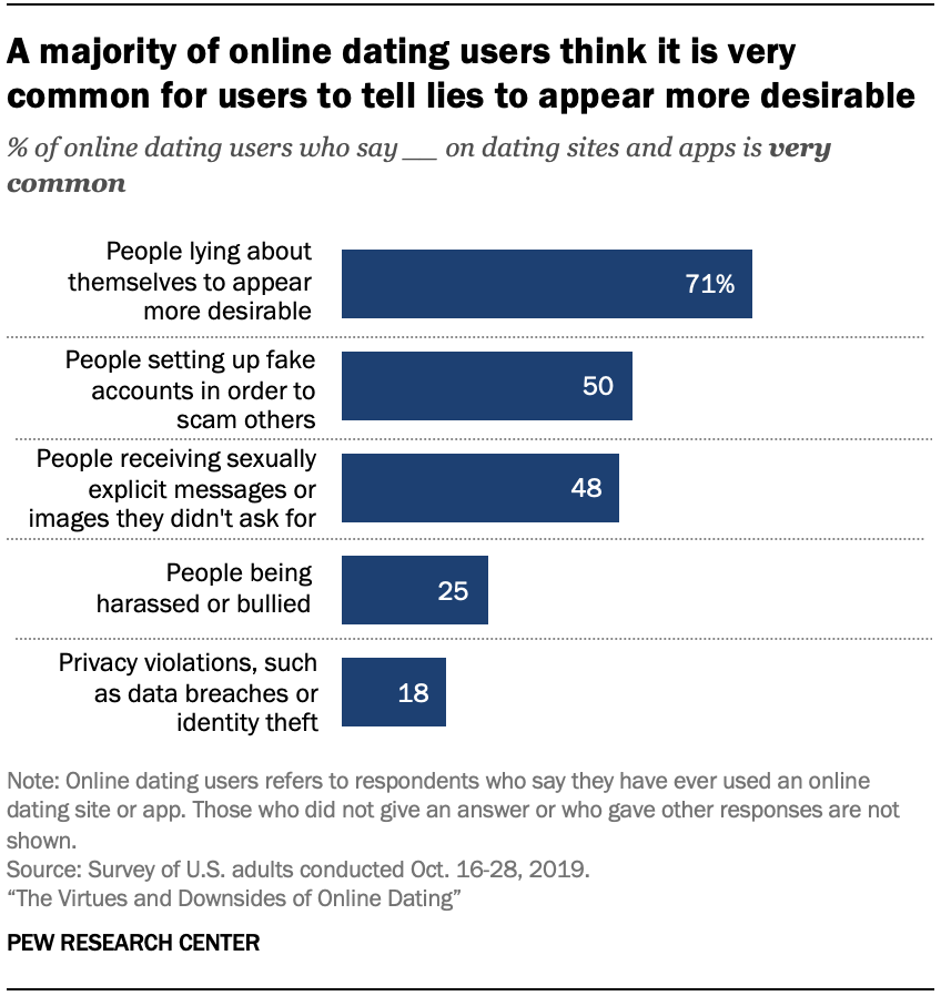 Chart shows a majority of online dating users think it is very common for users to tell lies to appear more desirable