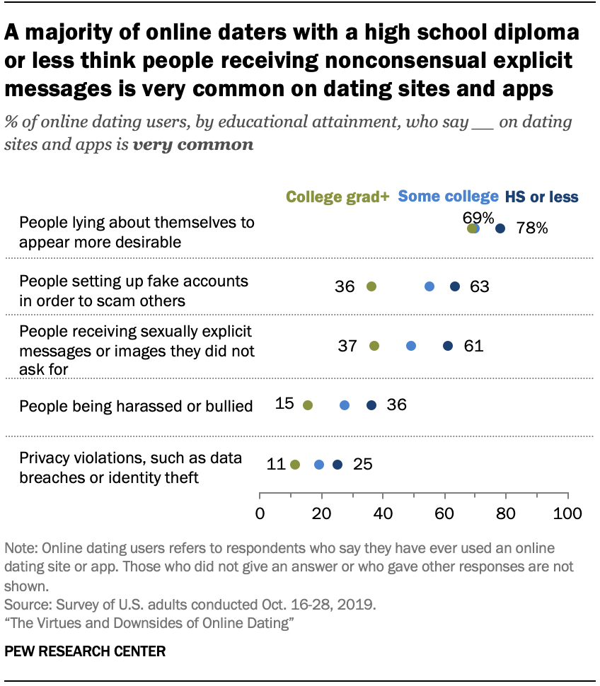 Chart shows a majority of online daters with a high school diploma or less think people receiving nonconsensual explicit messages is very common on dating sites and apps