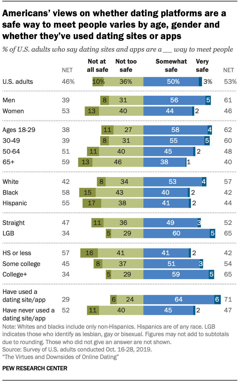 Chart shows Americans' views on whether dating platforms are a safe way to meet people varies by age, gender and whether they've used dating sites or apps
