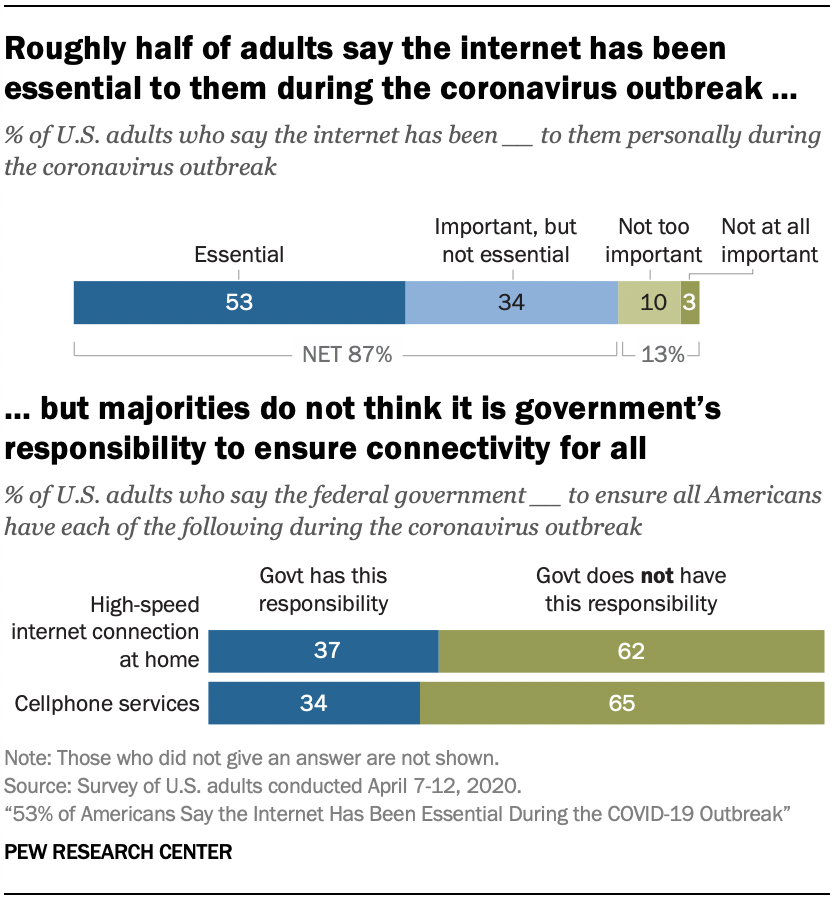 Chart shows roughly half of adults say the internet has been essential to them during the coronavirus outbreak, but majorities do not think it is government's responsibility to ensure connectivity for all