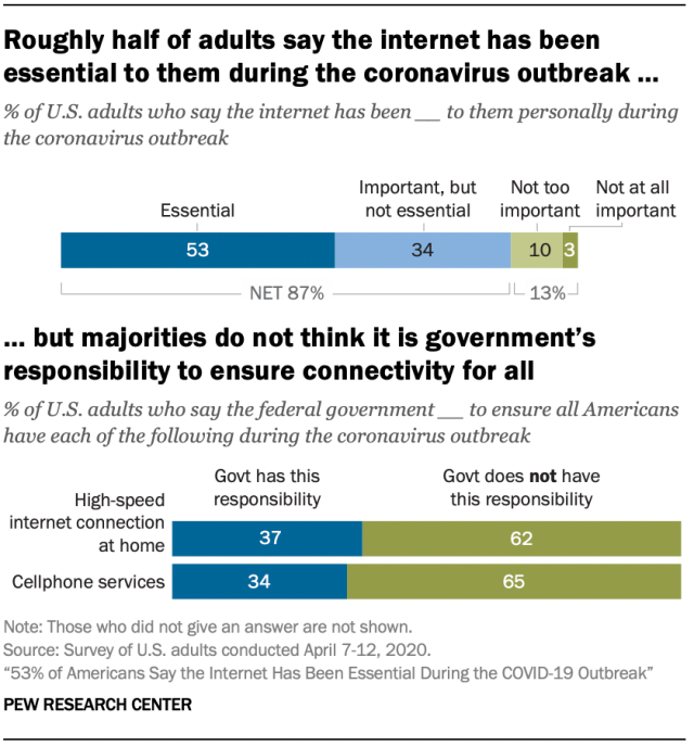 Majority Disfavors Federal Internet Control