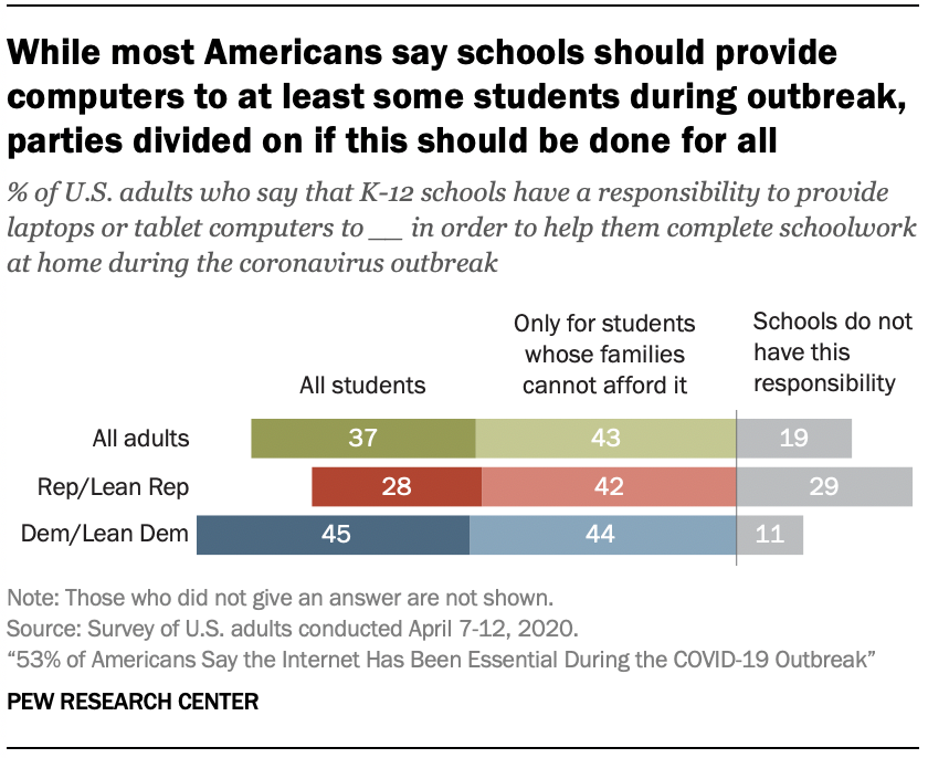 Chart shows while most Americans say schools should provide computers to at least some students during outbreak, parties divided on if this should be done for all