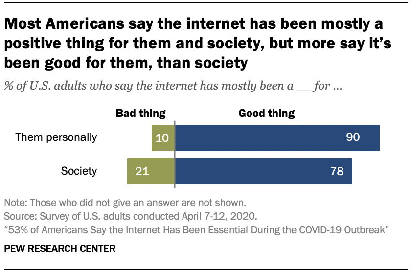 Chart shows most Americans say the internet has been mostly a positive thing for them and society, but more say it's been good for them, than society