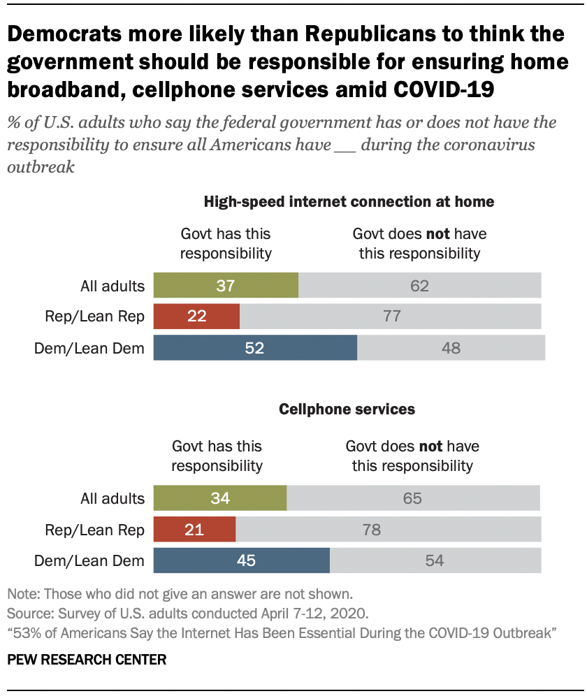 Chart shows Democrats more likely than Republicans to think the government should be responsible for ensuring home broadband, cellphone services amid COVID-19