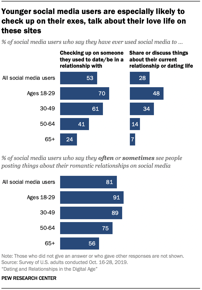 Chart shows younger social media users are especially likely to check up on their exes, talk about their love life on these sites