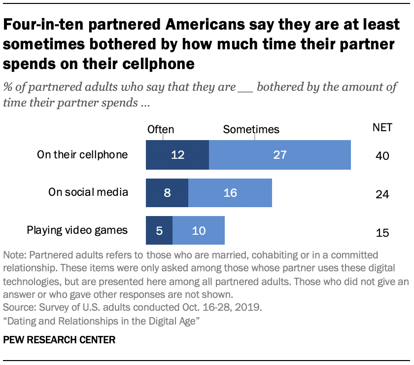 Chart shows four-in-ten partnered Americans say they are at least sometimes bothered by how much time their partner spends on their cellphone