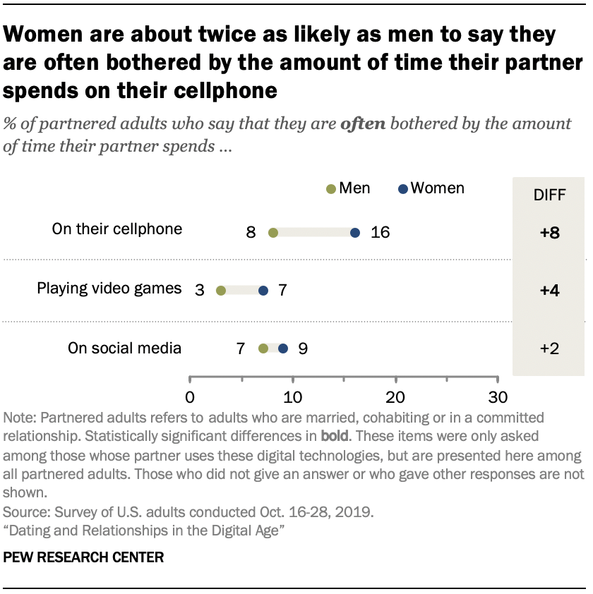 Chart shows women are about twice as likely as men to say they are often bothered by the amount of time their partner spends on their cellphone