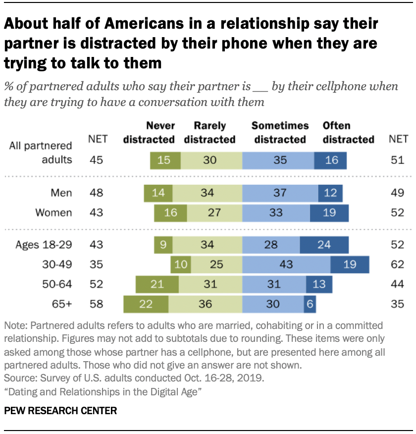 Chart shows about half of Americans in a relationship say their partner is distracted by their phone when they are trying to talk to them
