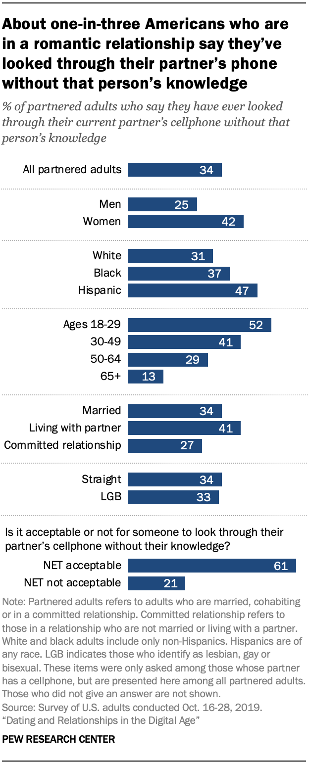 Chart shows about one-in-three Americans who are in a romantic relationship say they've looked through their partner's phone without that person's knowledge