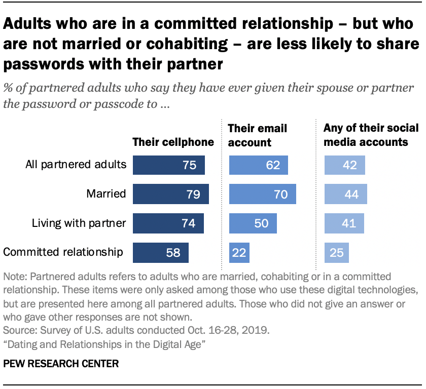 Chart shows adults who are in a committed relationship – but who are not married or cohabiting – are less likely to share passwords with their partner