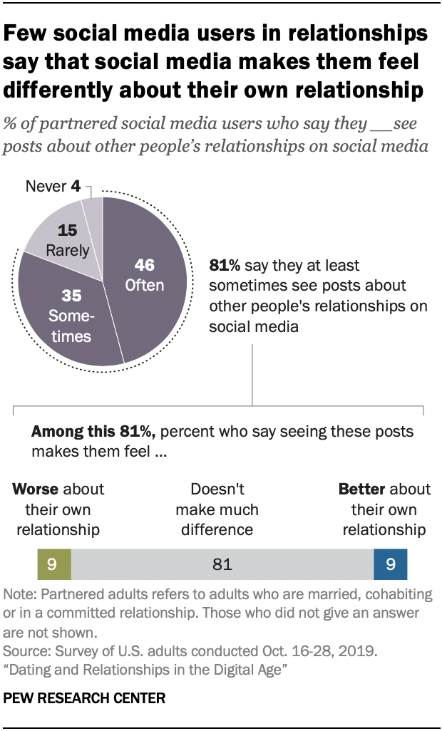 Chart shows few social media users in relationships say that social media makes them feel differently about their own relationship