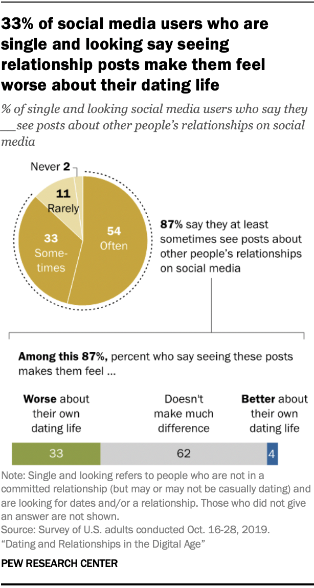 Chart shows 33% of social media users who are single and looking say seeing relationship posts make them feel worse about their dating life
