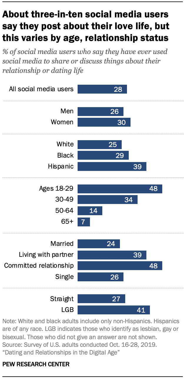 Chart shows about three-in-ten social media users say they post about their love life, but this varies by age, relationship status