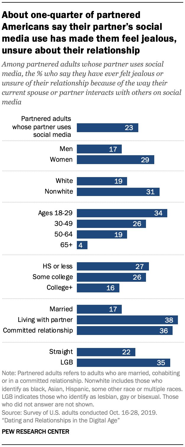 Chart shows about one-quarter of partnered Americans say their partner's social media use has made them feel jealous, unsure about their relationship