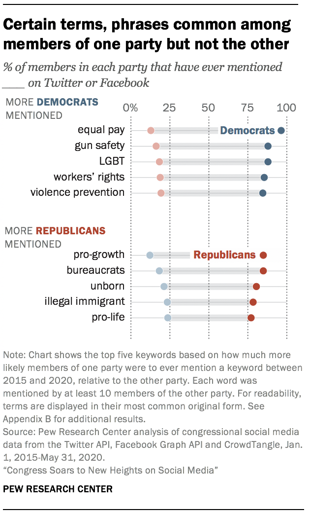 Certain terms, phrases common among members of one party but not the other