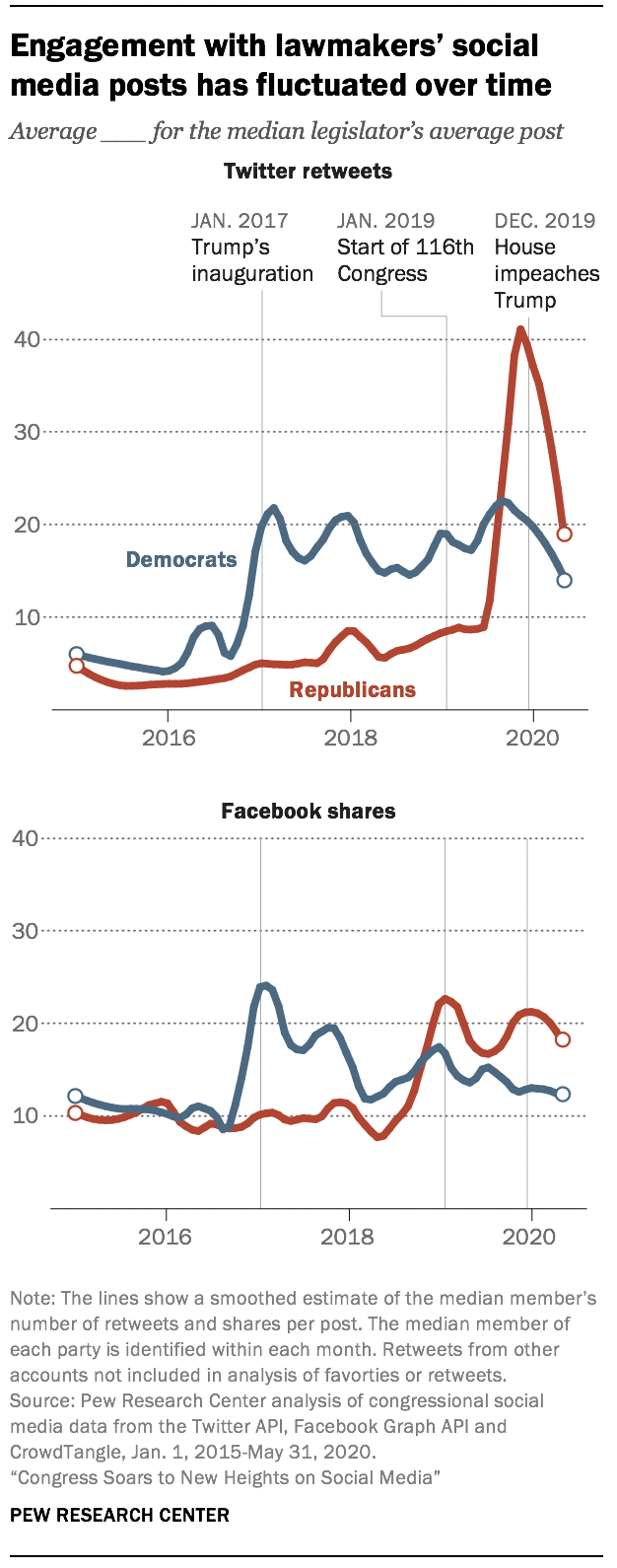 Engagement with lawmakers' social media posts has fluctuated over time