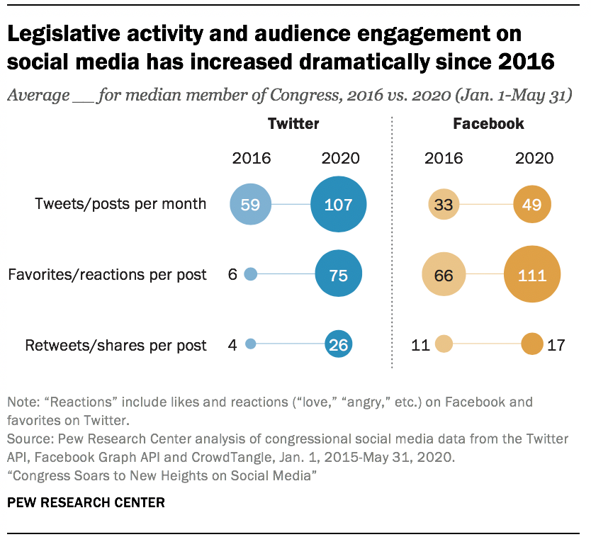 Legislative activity and audience engagement on social media has increased dramatically since 2016