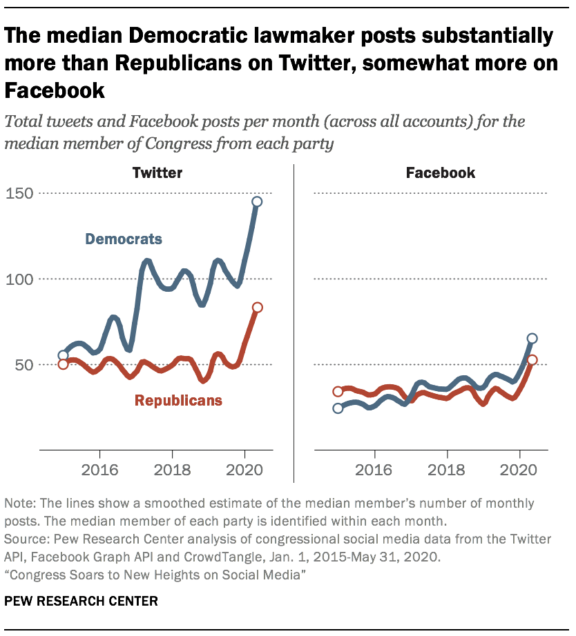 The median Democratic lawmaker posts substantially more than Republicans on Twitter, somewhat more on Facebook