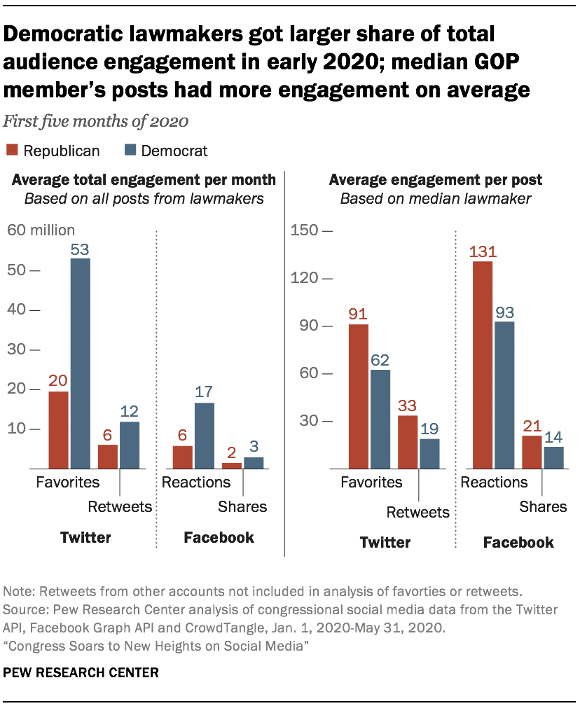 Democratic lawmakers got larger share of total audience engagement in early 2020; median GOP member's posts had more engagement on average