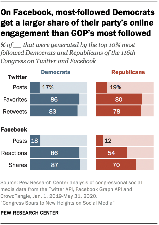 On Facebook, most-followed Democrats get a larger share of their party's online engagement than GOP's most followed