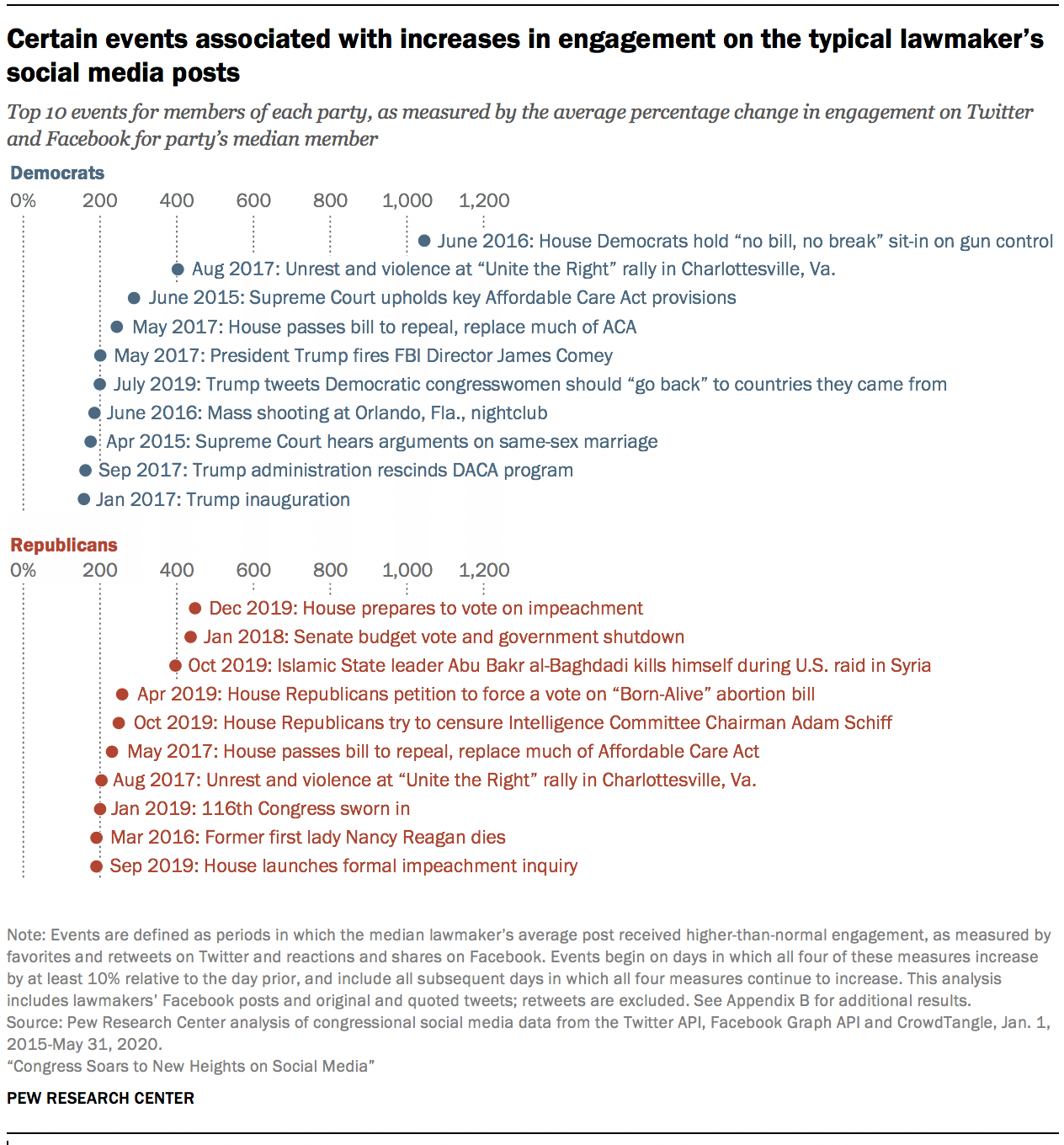 Certain events associated with increases in engagement on the typical lawmaker's social media posts