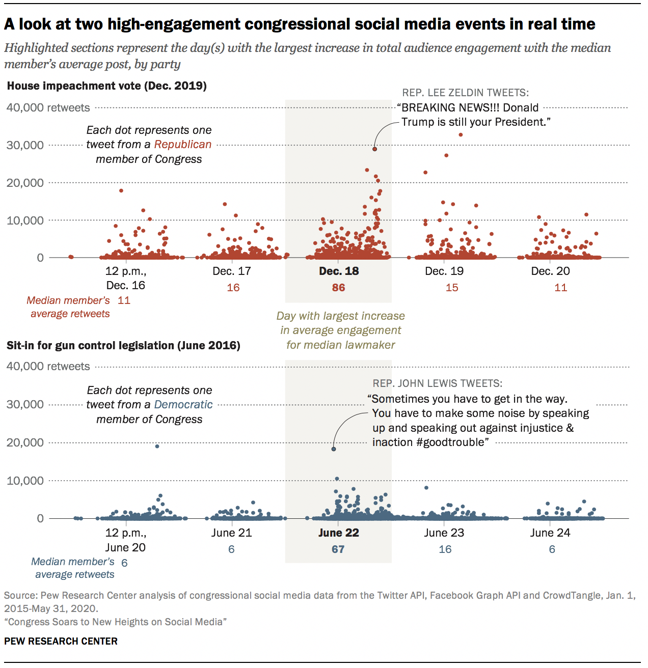 A look at two high-engagement congressional social media events in real time