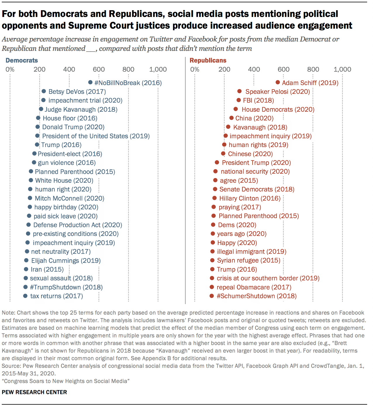 For both Democrats and Republicans, social media posts mentioning political opponents and Supreme Court justices produce increased audience engagement