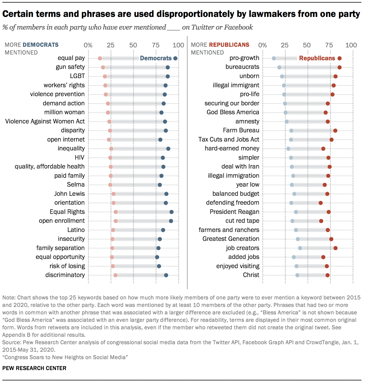Certain terms and phrases are used disproportionately by lawmakers from one party