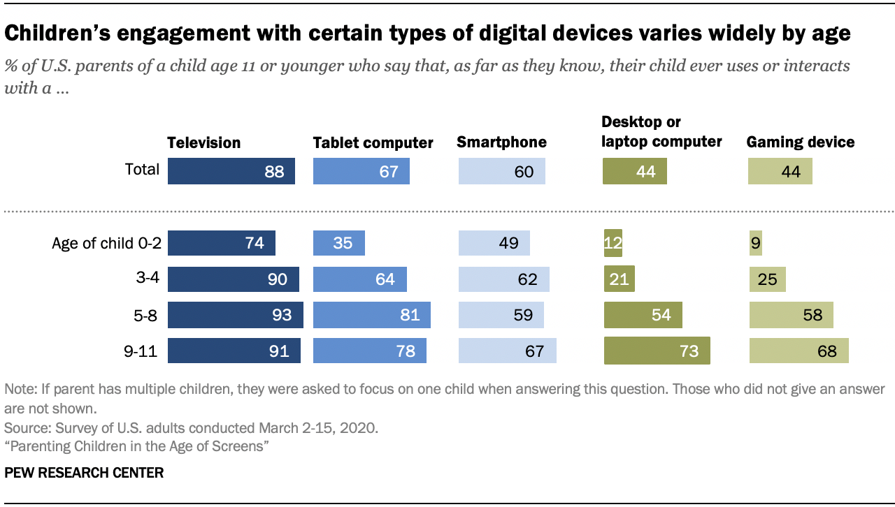 Chart shows children's engagement with certain types of digital devices varies widely by age