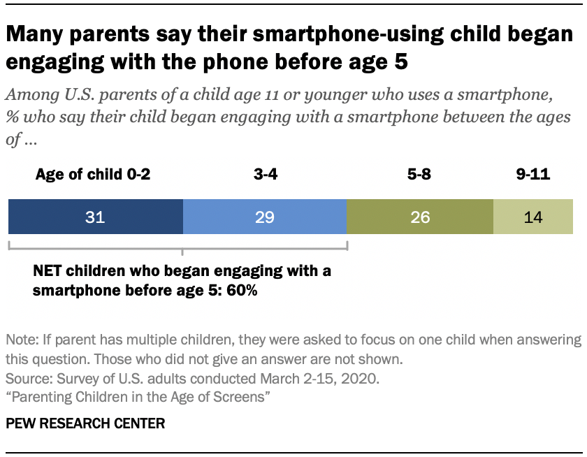 Chart shows many parents say their smartphone-using child began engaging with the phone before age 5