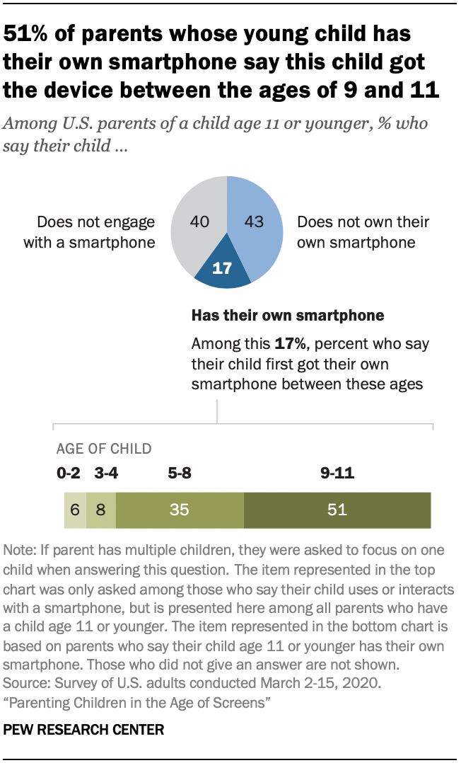 Chart shows 51% of parents whose young child has their own smartphone say this child got the device between the ages of 9 and 11