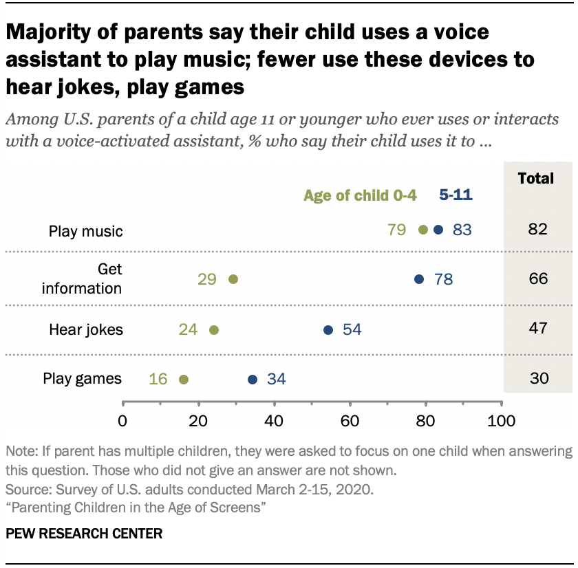 Chart shows majority of parents say their child uses a voice assistant to play music; fewer use these devices to hear jokes, play games