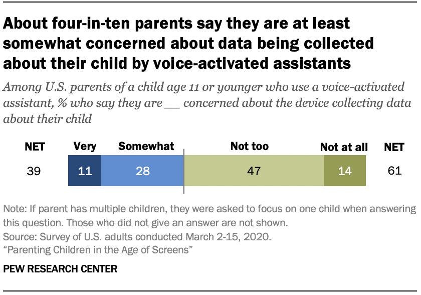 Chart shows about four-in-ten parents say they are at least somewhat concerned about data being collected about their child by voice-activated assistants