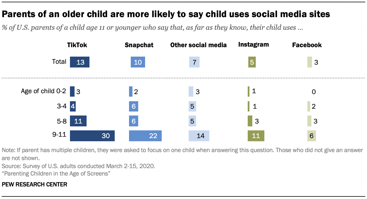 Chart shows parents of an older child are more likely to say child uses social media sites