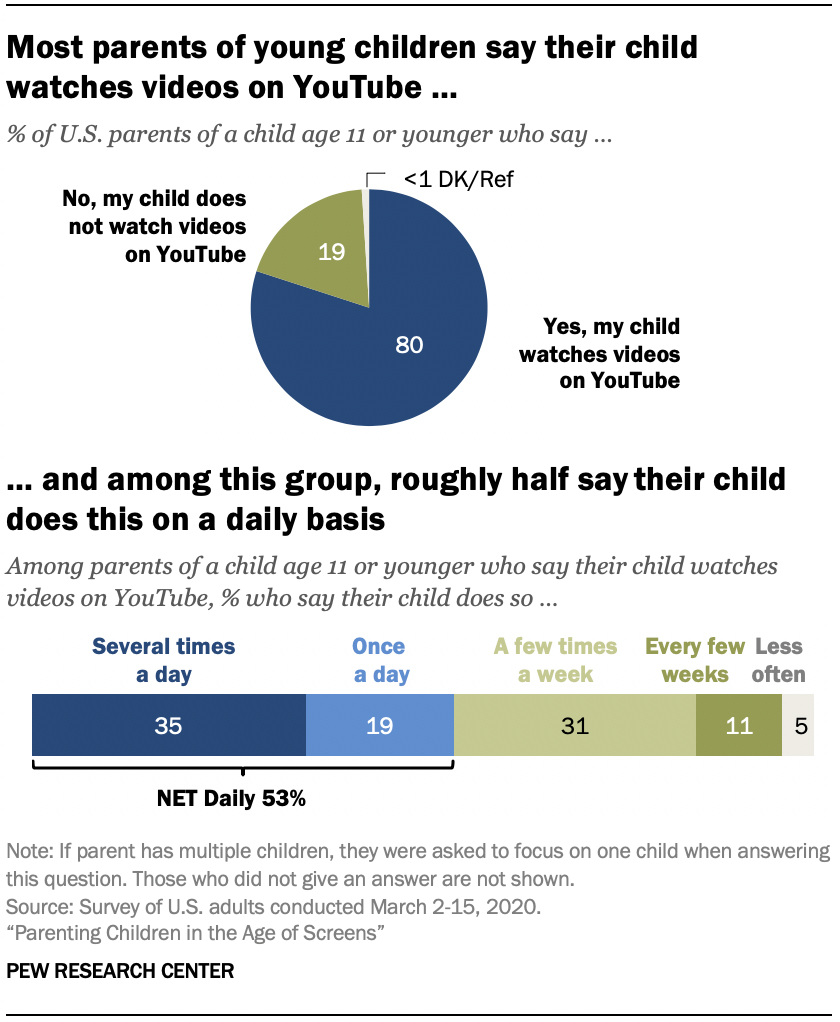 Chart shows most parents of young children say their child watches videos on YouTube